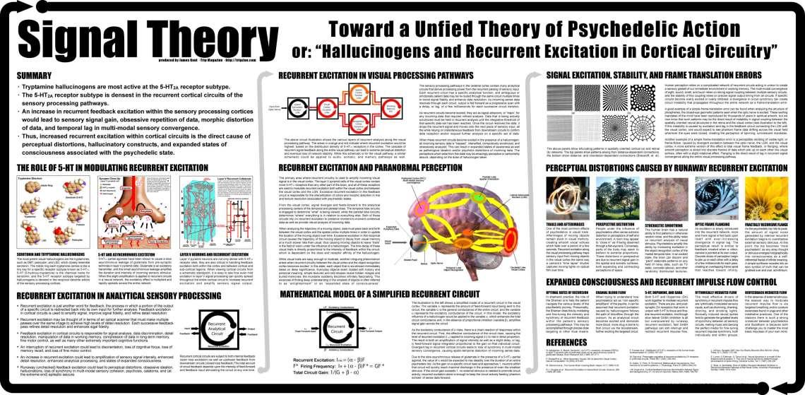 Signal Pattern theory